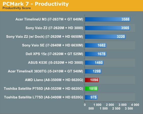 PCMark 7—Productivity