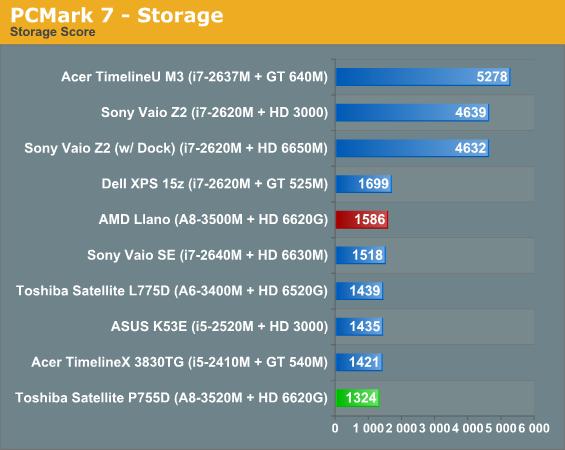 PCMark 7—Storage