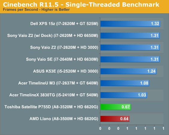 Cinebench R11.5—Single-Threaded Benchmark