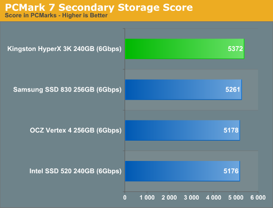 PCMark 7 Secondary Storage Score