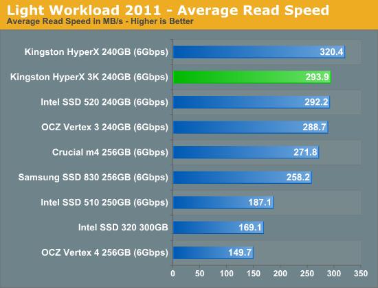 Light Workload 2011 - Average Read Speed