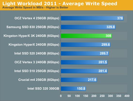 Light Workload 2011 - Average Write Speed