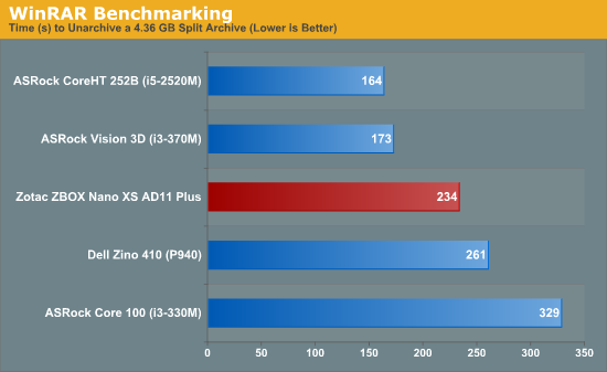 WinRAR Benchmarking