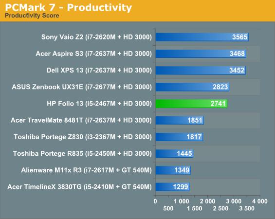 PCMark 7 - Productivity