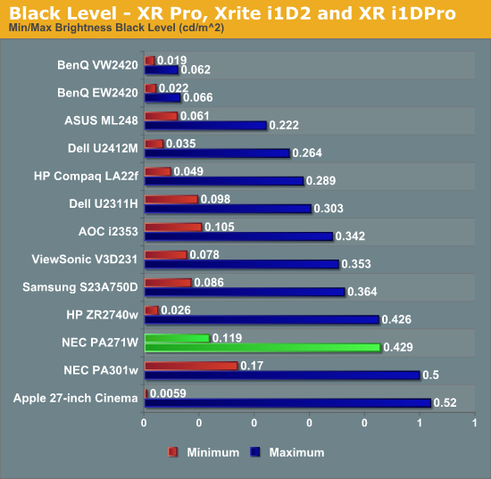 Black Level - XR Pro, Xrite i1D2 and XR i1DPro