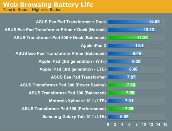 Battery Life - ASUS Transformer Pad 300 (TF300T) Review