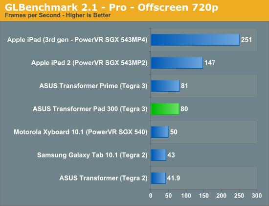 GLBenchmark 2.1 - Pro - Offscreen 720p
