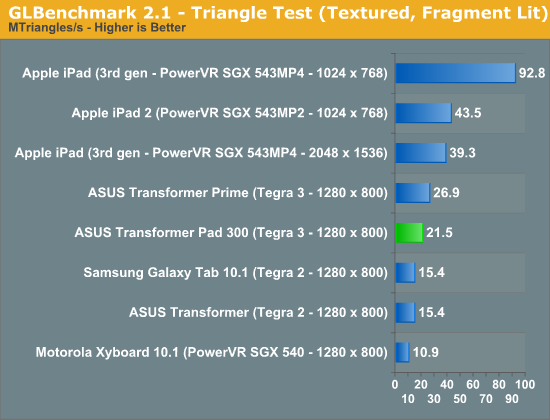 GLBenchmark 2.1 - Triangle Test (Textured, Fragment Lit)