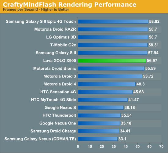 CraftyMindFlash Rendering Performance