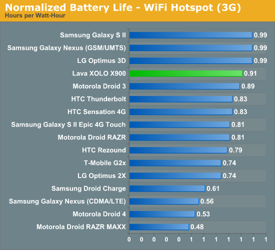 Normalized Battery Life - WiFi Hotspot (3G)