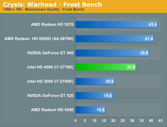 Intel HD 4000 Performance: Crysis Warhead - The Intel Ivy
