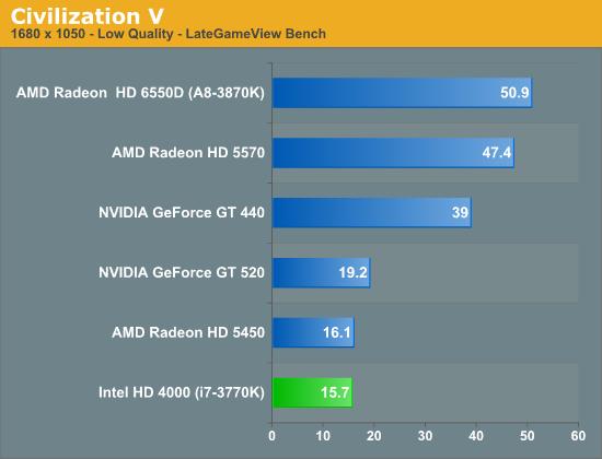 Intel HD 4000 Performance: Civilization V - The Intel Ivy ...