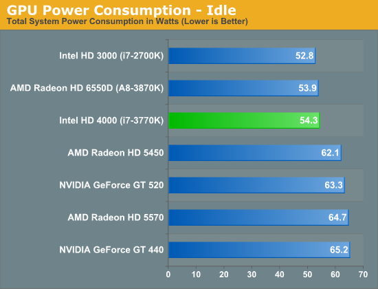 GPU Power Consumption—Idle