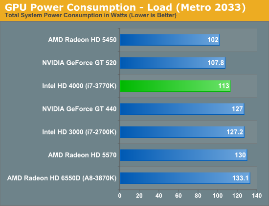 GPU Power Consumption—Load (Metro 2033)