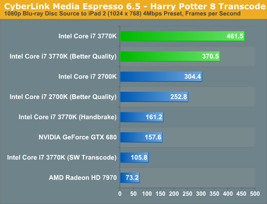 Quick Sync Image Quality & Performance - The Intel Ivy