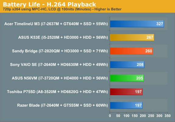 Battery Life - H.264 Playback