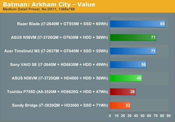 Batman: Arkham City - Value