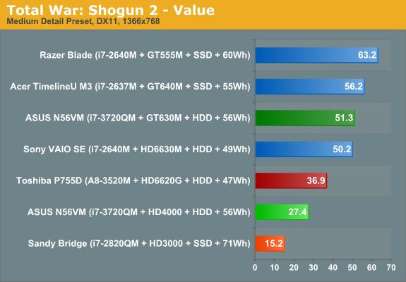 Total War: Shogun 2 - Value