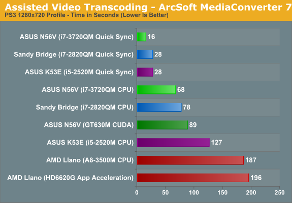 Assisted Video Transcoding - ArcSoft MediaConverter 7