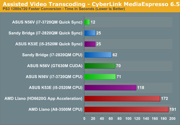 Assisted Video Transcoding - CyberLink MediaEspresso 6.5