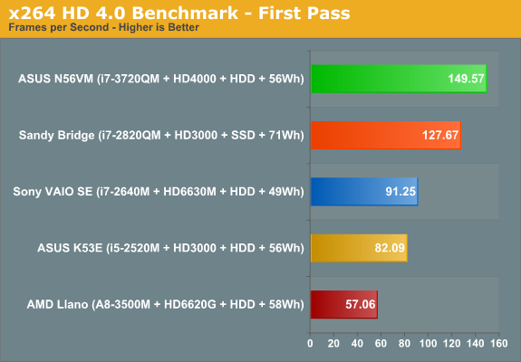 x264 HD 4.0 Benchmark - First Pass