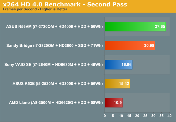 x264 HD 4.0 Benchmark - Second Pass