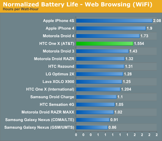 Normalized Battery Life - Web Browsing (WiFi)