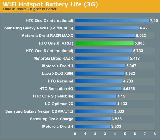 WiFi Hotspot Battery Life (3G)