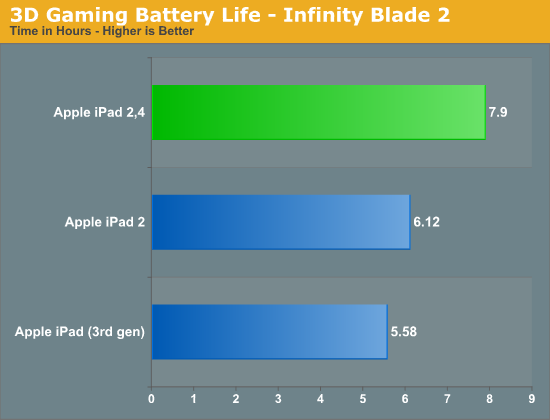 3D Gaming Battery Life - Infinity Blade 2
