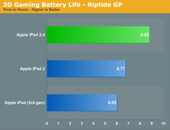 3D Gaming Battery Life - Riptide GP