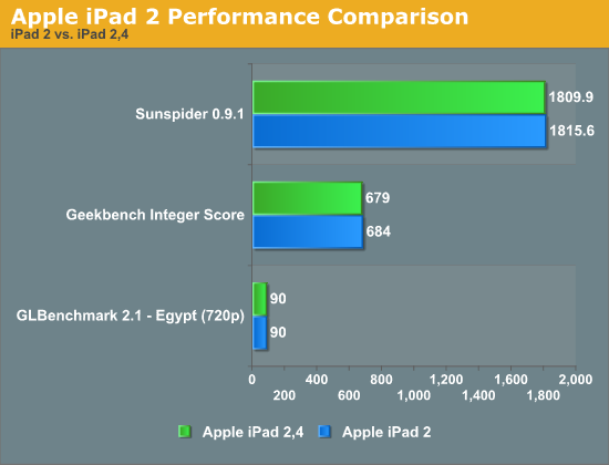 Apple iPad 2 Performance Comparison