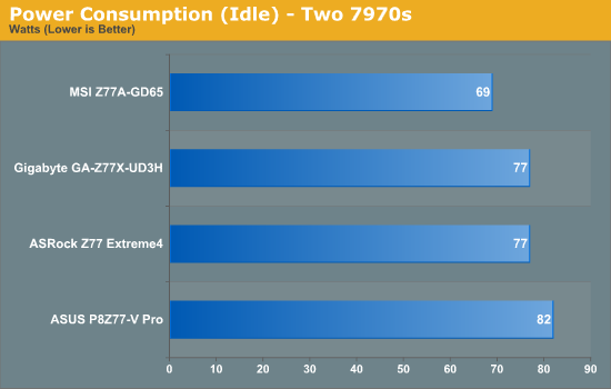 Power Consumption (Idle) - Two 7970s