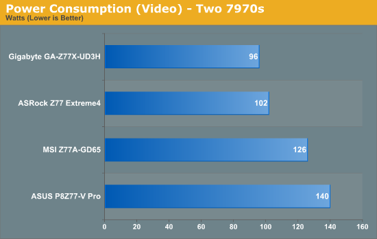 Power Consumption (Video) - Two 7970s