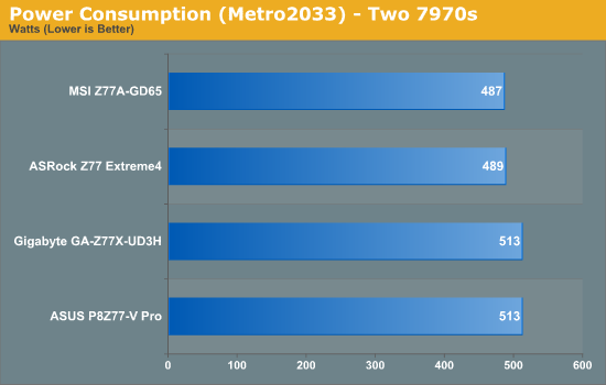 Power Consumption (Metro2033) - Two 7970s