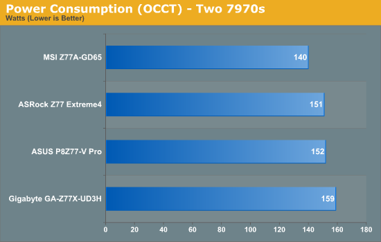 Power Consumption (OCCT) - Two 7970s