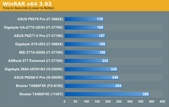 Computation Benchmarks - Intel Z77 Motherboard Review with
