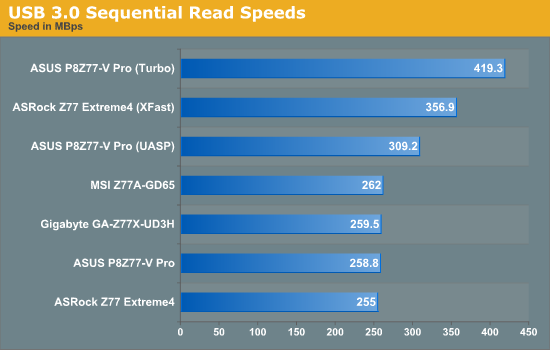USB 3.0 Sequential Read Speeds