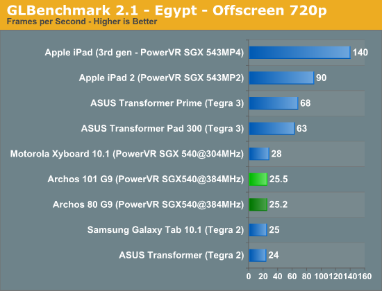 GLBenchmark 2.1 - Egypt - Offscreen 720p