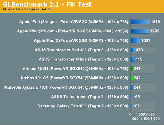 GLBenchmark 2.1 - Fill Test