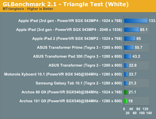 GLBenchmark 2.1 - Triangle Test (White)