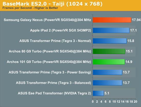 BaseMark ES2.0 - Taiji (1024 x 768)