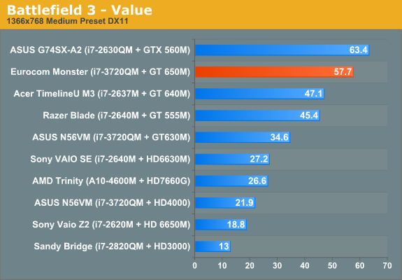 Battlefield 3 - Value