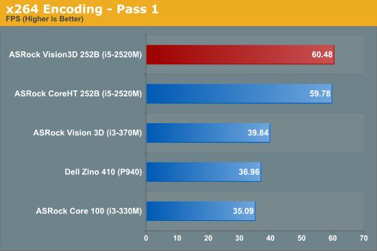 x264 Encoding - Pass 1