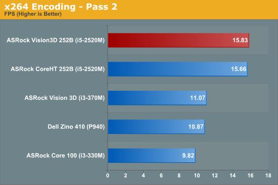 x264 Encoding - Pass 2