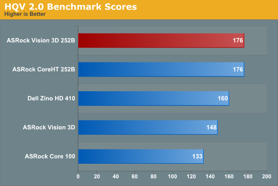 HQV 2.0 Benchmark Scores