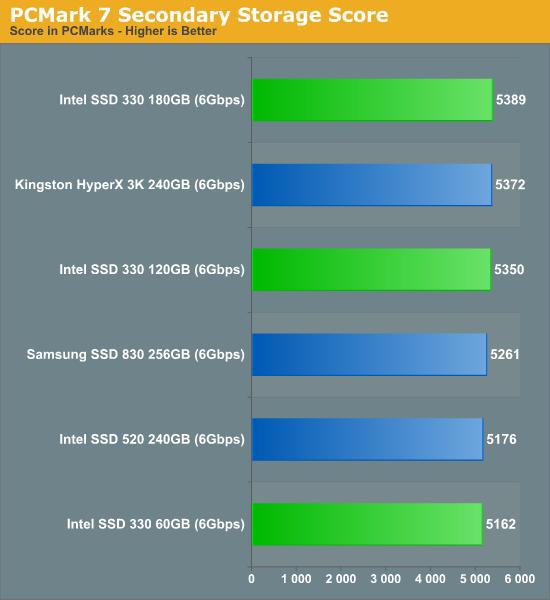 PCMark 7 Secondary Storage Score