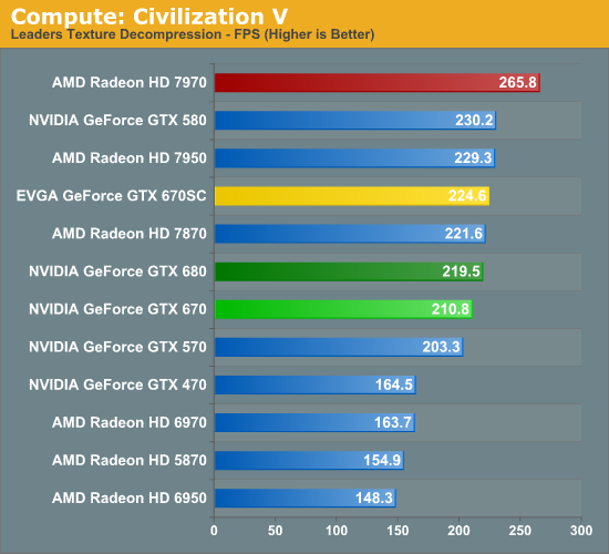 Compute - NVIDIA GeForce GTX 670 Review Feat  EVGA: Bringing GK104