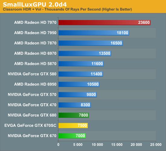 Compute - NVIDIA GeForce GTX 670 Review Feat  EVGA: Bringing GK104