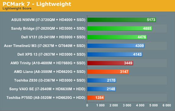 PCMark 7—Lightweight
