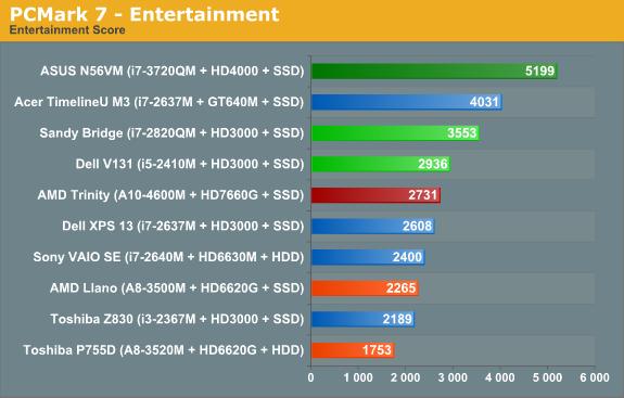 PCMark 7—Entertainment
